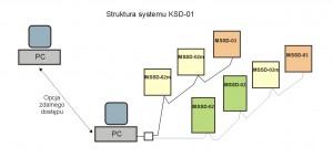 KSD-01 - rys 1