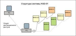 KSD-01 - rys 1 ROS